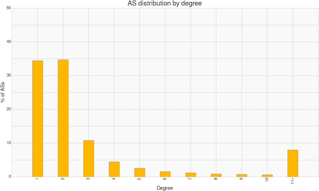 AS-distribution-by-degree